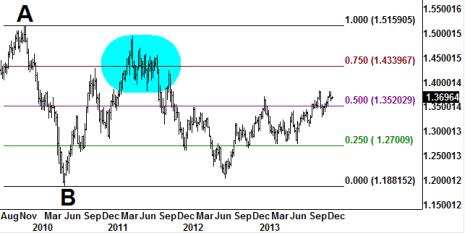 Euro Chart